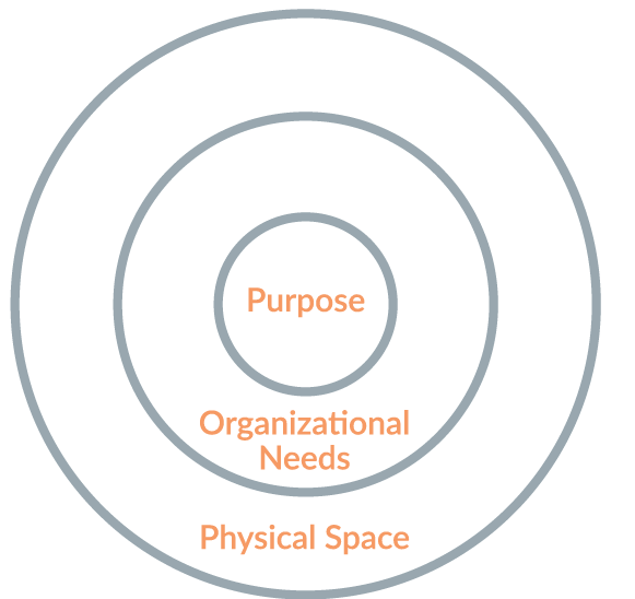A concentric circle graph, illustrating community engagement.